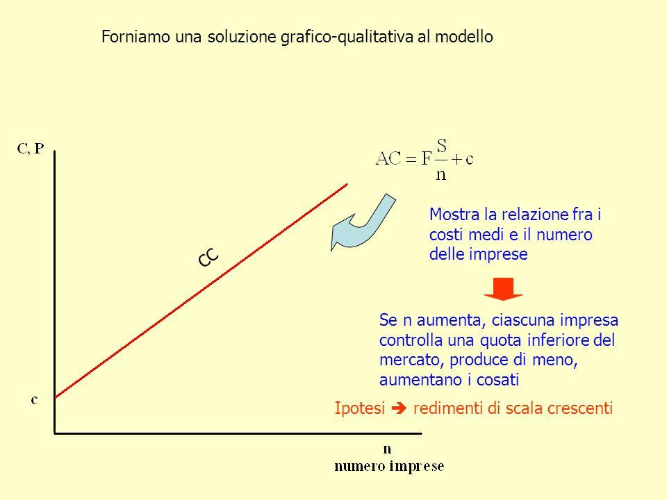 Forniamo una soluzione grafico-qualitativa al modello Mostra la relazione fra i costi medi e il numero delle imprese Se n aumenta, ciascuna impresa co