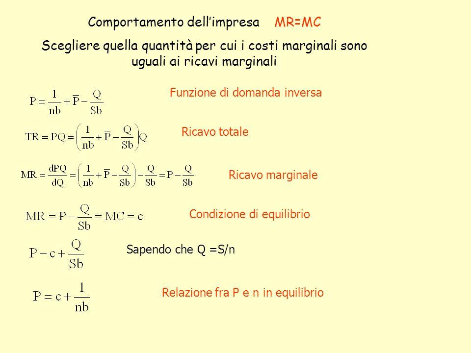 Comportamento dellimpresa MR=MC Scegliere quella quantità per cui i costi marginali sono uguali ai ricavi marginali Sapendo che Q =S/n Funzione di dom