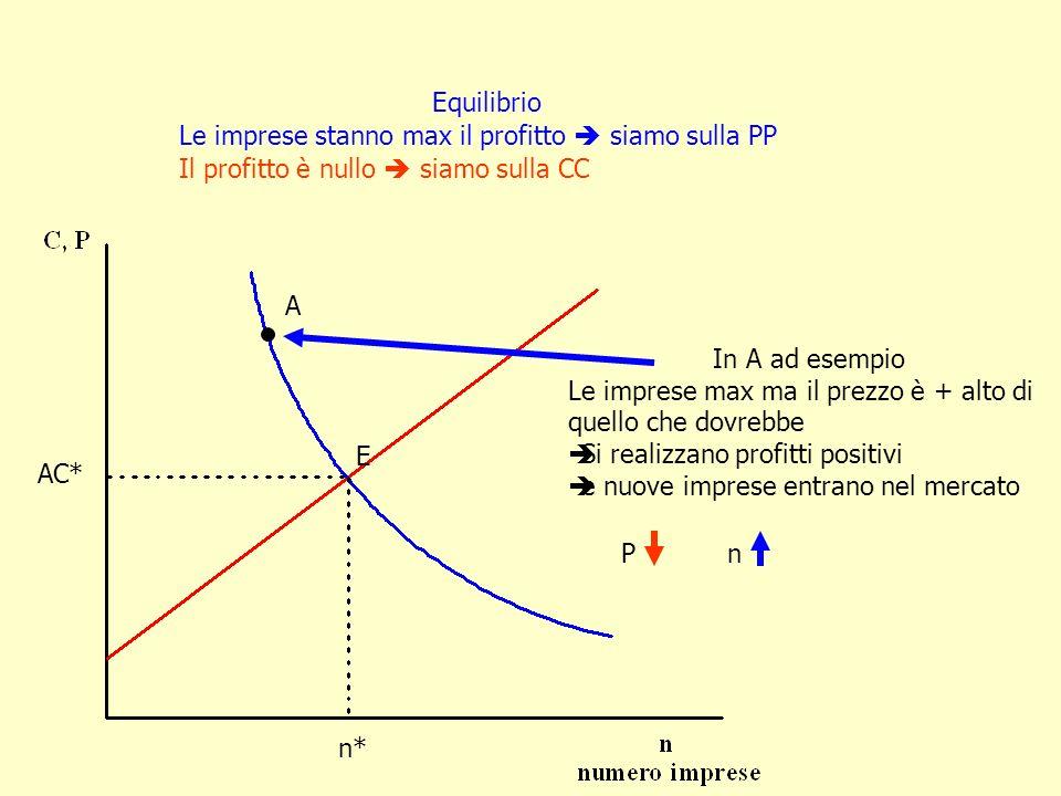 E AC* n* Equilibrio Le imprese stanno max il profitto siamo sulla PP Il profitto è nullo siamo sulla CC A In A ad esempio Le imprese max ma il prezzo