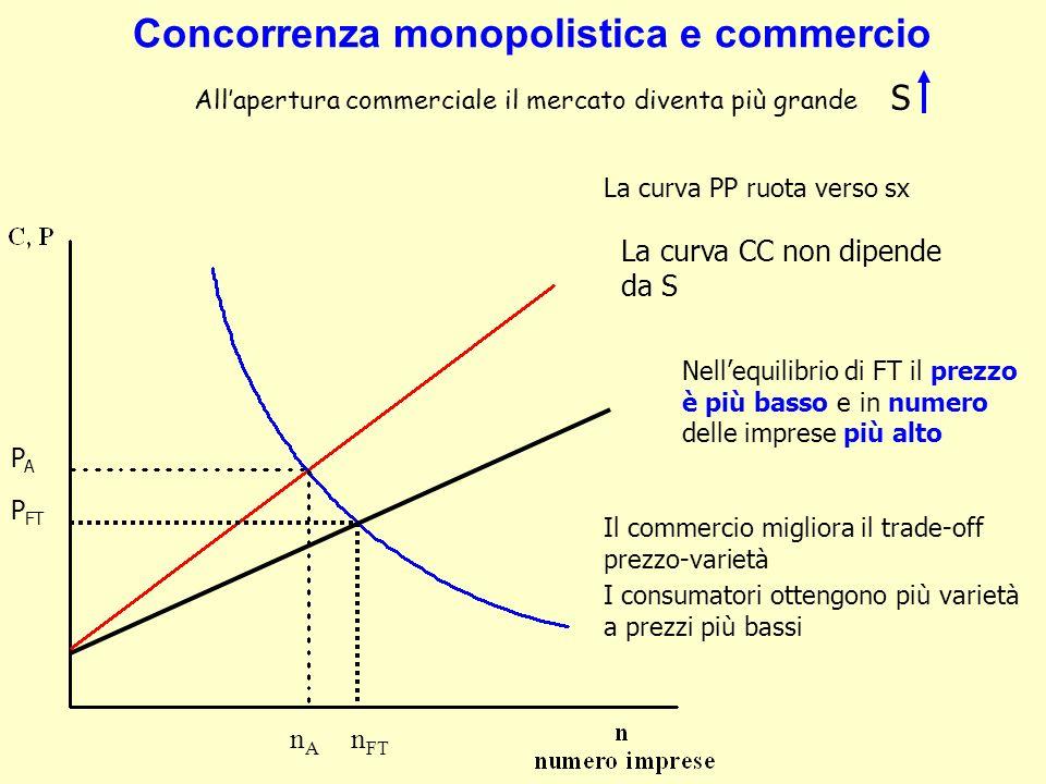 Concorrenza monopolistica e commercio Allapertura commerciale il mercato diventa più grande S La curva PP ruota verso sx La curva CC non dipende da S