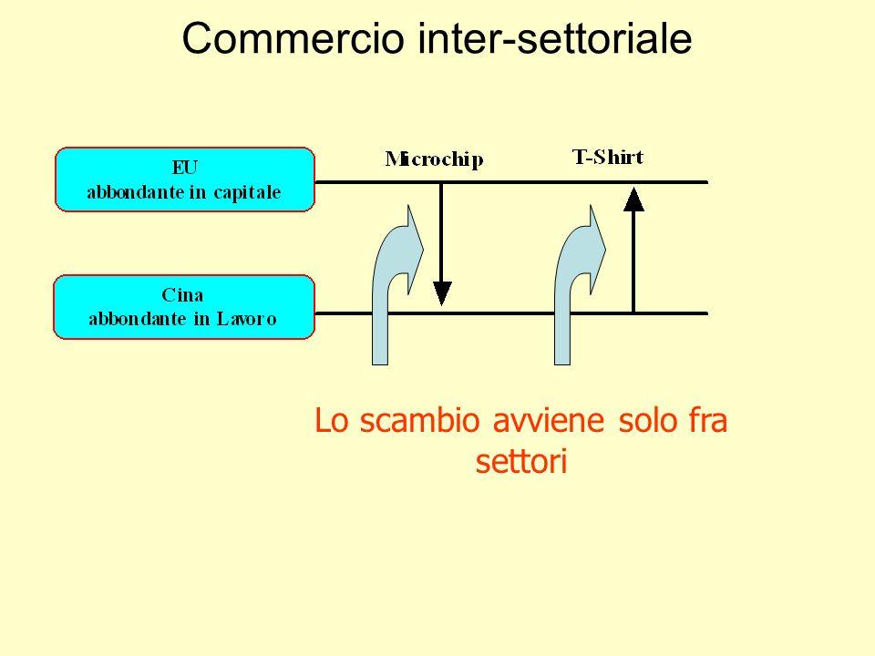 Commercio inter-settoriale Lo scambio avviene solo fra settori