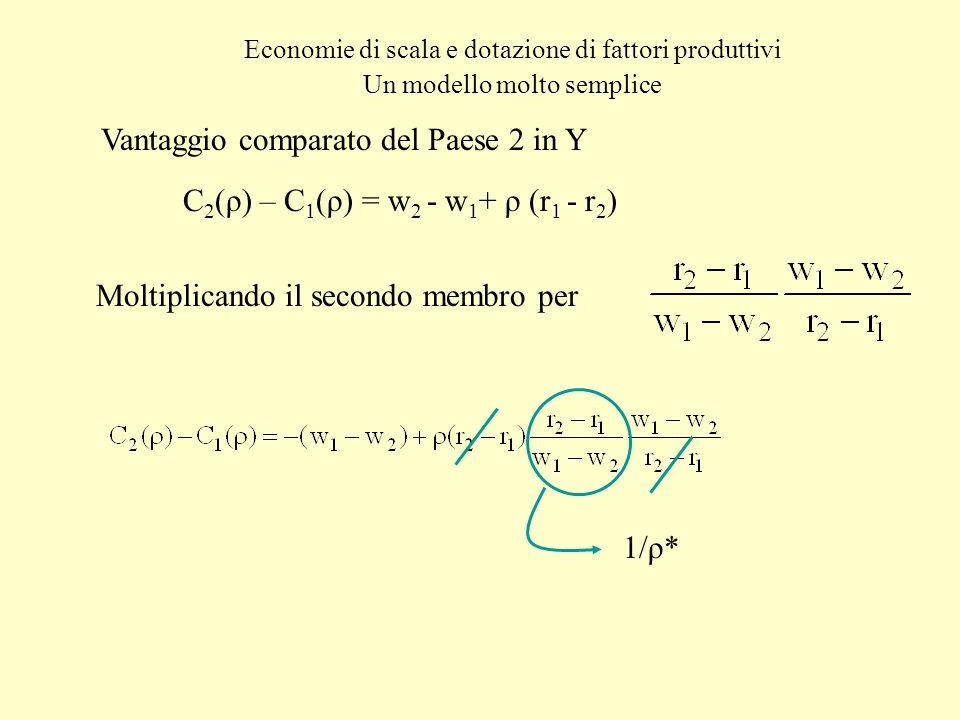 Economie di scala e dotazione di fattori produttivi Un modello molto semplice Vantaggio comparato del Paese 2 in Y C 2 (ρ) – C 1 (ρ) = w 2 - w 1 + ρ (