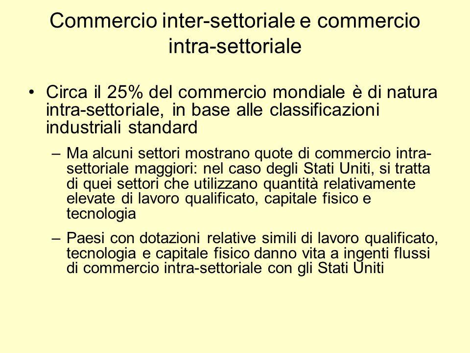 Commercio inter-settoriale e commercio intra-settoriale Circa il 25% del commercio mondiale è di natura intra-settoriale, in base alle classificazioni