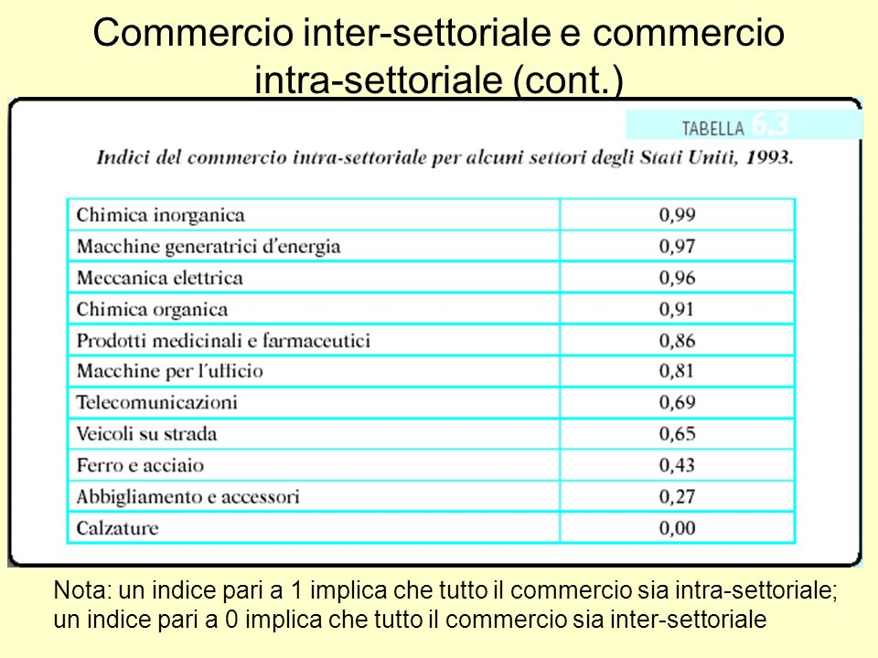 Concorrenza monopolistica Costi dellimpresa TC = F + c Q Costi totali Costi medi Assume rendimenti di scala crescenti Costi medi decrescenti Costi marginali costanti