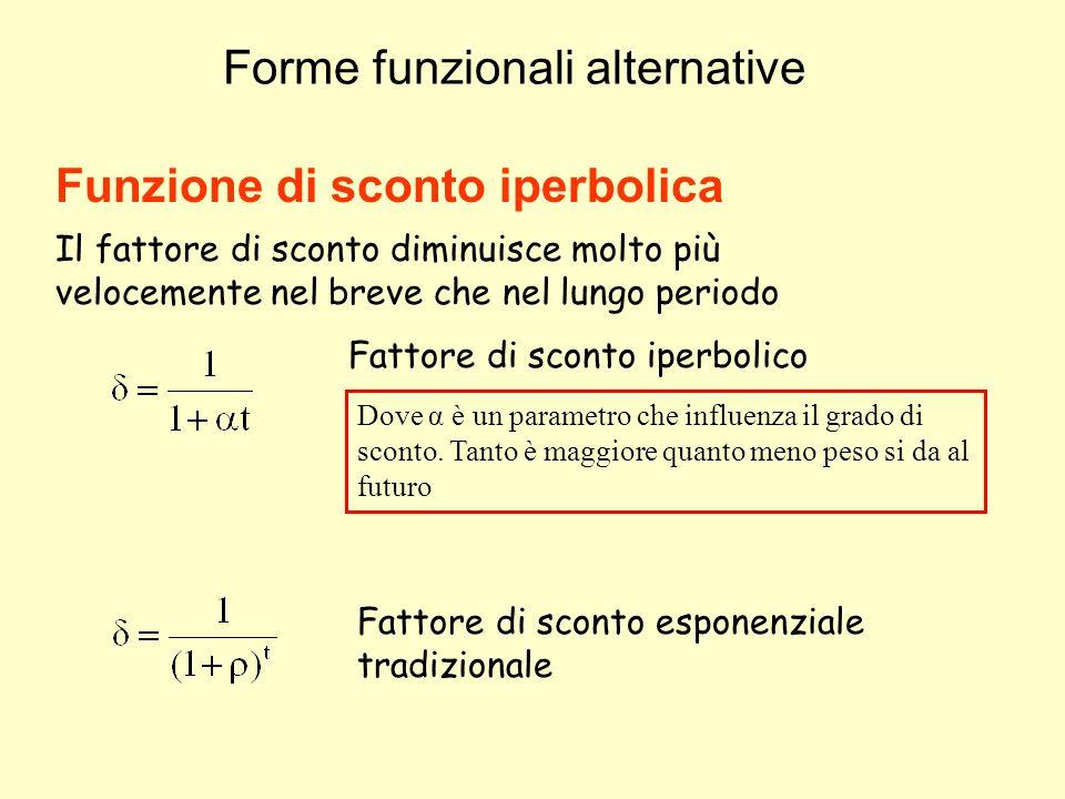 Forme funzionali alternative Funzione di sconto iperbolica Il fattore di sconto diminuisce molto più velocemente nel breve che nel lungo periodo Fatto