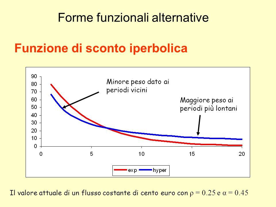 Forme funzionali alternative Funzione di sconto iperbolica Minore peso dato ai periodi vicini Maggiore peso ai periodi più lontani Il valore attuale d