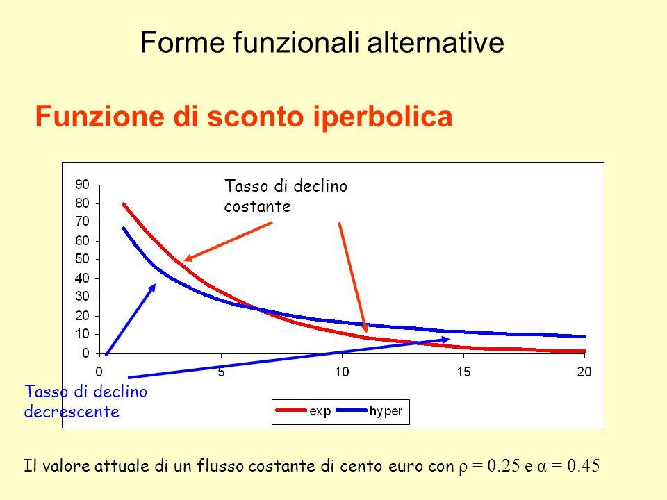 Forme funzionali alternative Funzione di sconto iperbolica Tasso di declino costante Tasso di declino decrescente Il valore attuale di un flusso costa