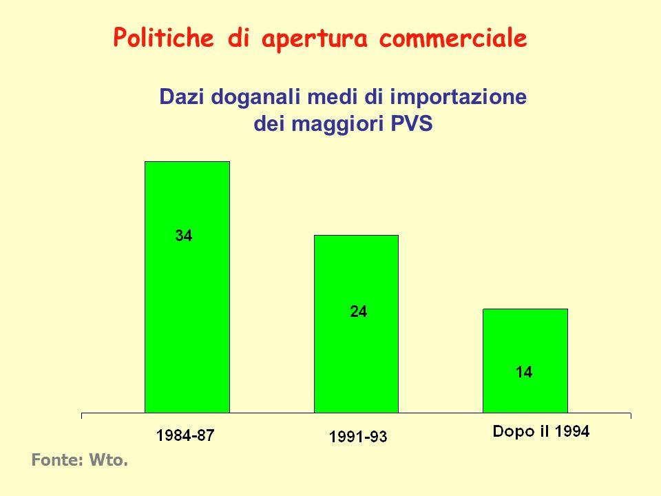 Dazi doganali medi di importazione dei maggiori PVS Fonte: Wto. Politiche di apertura commerciale