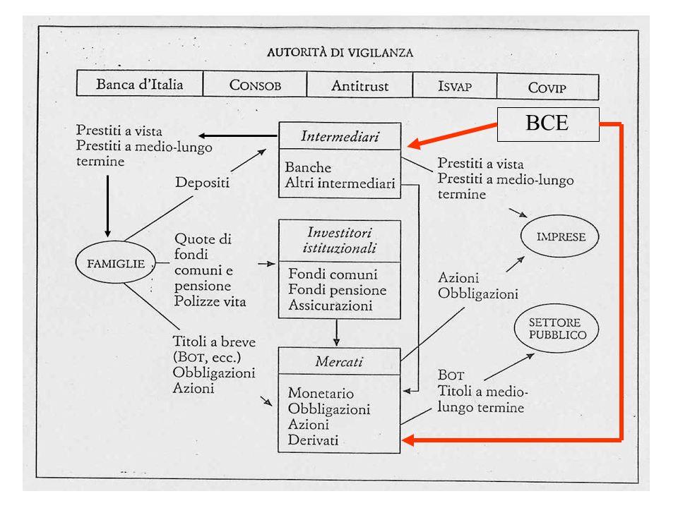 Banca centrale e sistema finanziario - 1 Una banca centrale, per raggiungere determinati obiettivi macroeconomici, opera prevalentemente nel comparto a più breve termine controllando la liquidità bancaria Tale azione ha riflesso sui tassi interbancari e su tutta la struttura dei tassi di interesse di mercato, in base alle caratteristiche del sistema finanziario