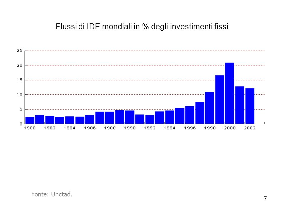 7 Flussi di IDE mondiali in % degli investimenti fissi Fonte: Unctad.