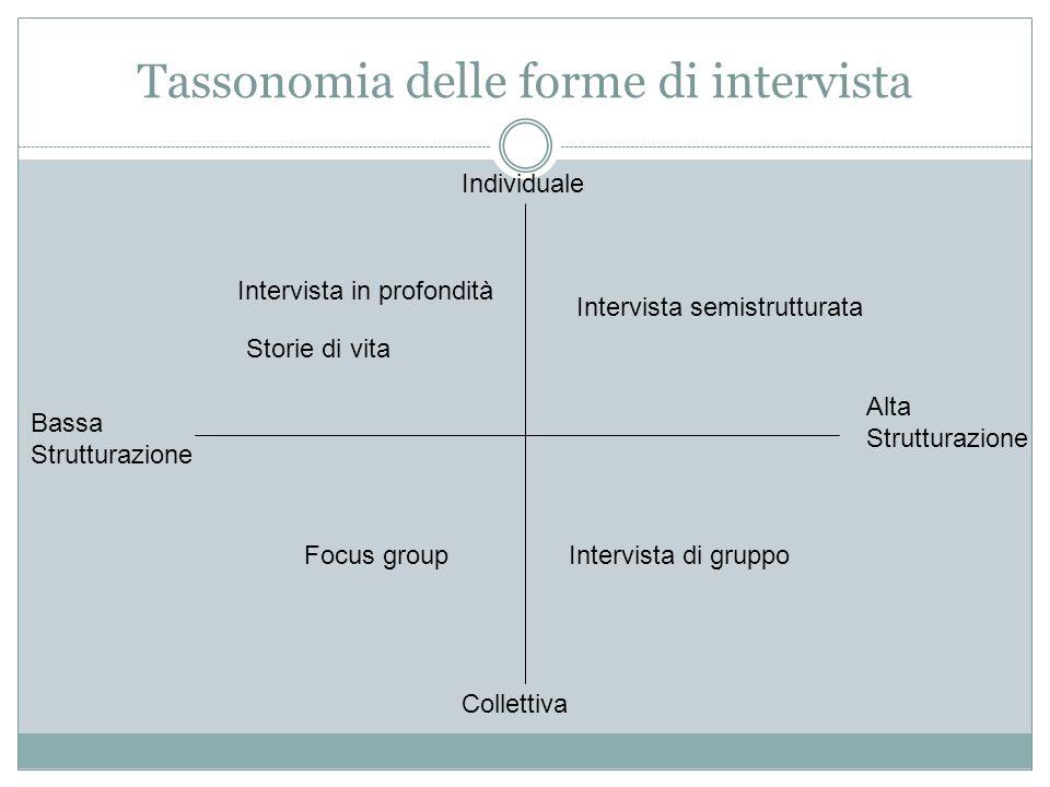 Importanza della trascrizione Attraverso i discorsi si accede a: Struttura argomentativa; Narrazione; Emozioni.