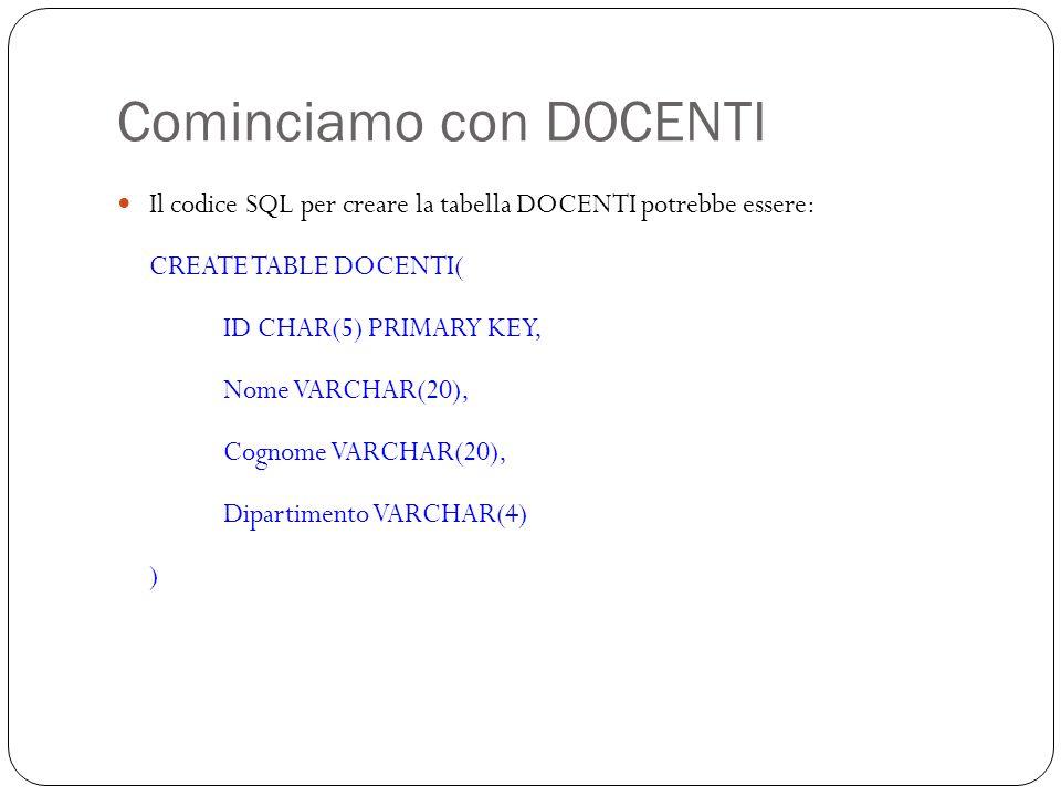 Cominciamo con DOCENTI 14 Il codice SQL per creare la tabella DOCENTI potrebbe essere: CREATE TABLE DOCENTI( ID CHAR(5) PRIMARY KEY, Nome VARCHAR(20), Cognome VARCHAR(20), Dipartimento VARCHAR(4) )