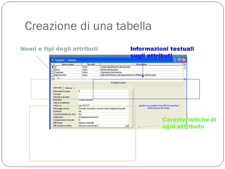 Creazione di una tabella 18 Nomi e tipi degli attributiInformazioni testuali sugli attributi Caratteristiche di ogni attributo