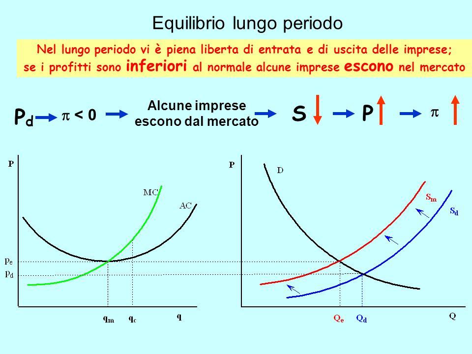 Equilibrio lungo periodo Nel lungo periodo vi è piena liberta di entrata e di uscita delle imprese; se i profitti sono inferiori al normale alcune imp