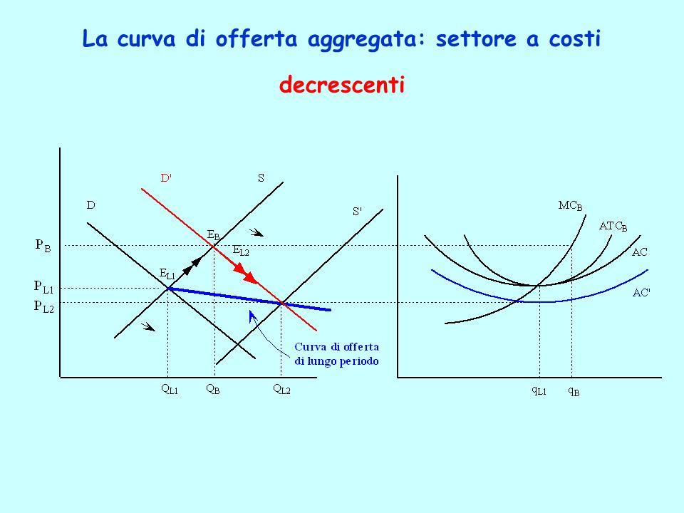 La curva di offerta aggregata: settore a costi decrescenti