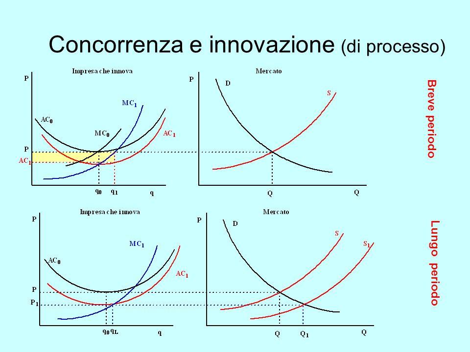 Concorrenza e innovazione (di processo) B r e v e p e r i o d o Lungo periodo