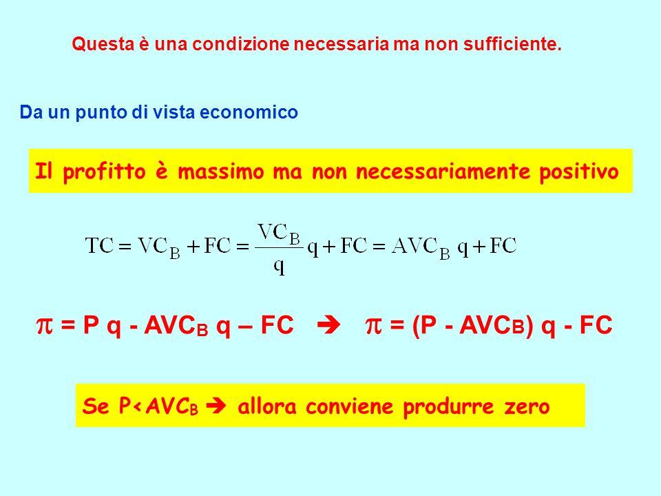 Questa è una condizione necessaria ma non sufficiente. = P q - AVC B q – FC = (P - AVC B ) q - FC Da un punto di vista economico Il profitto è massimo