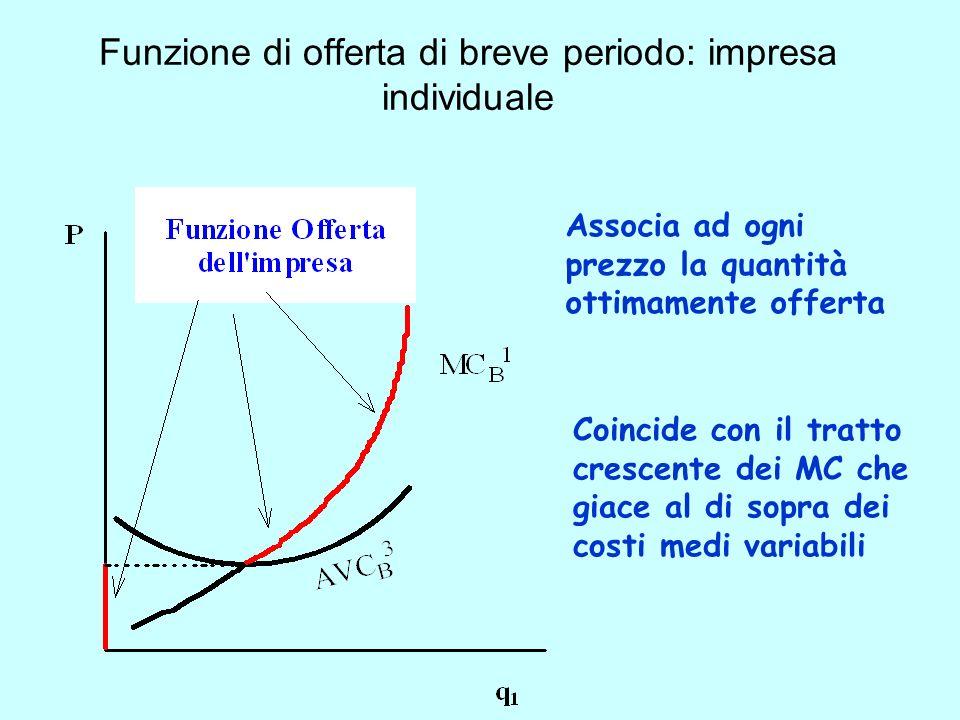 Funzione di offerta di breve periodo: impresa individuale Associa ad ogni prezzo la quantità ottimamente offerta Coincide con il tratto crescente dei