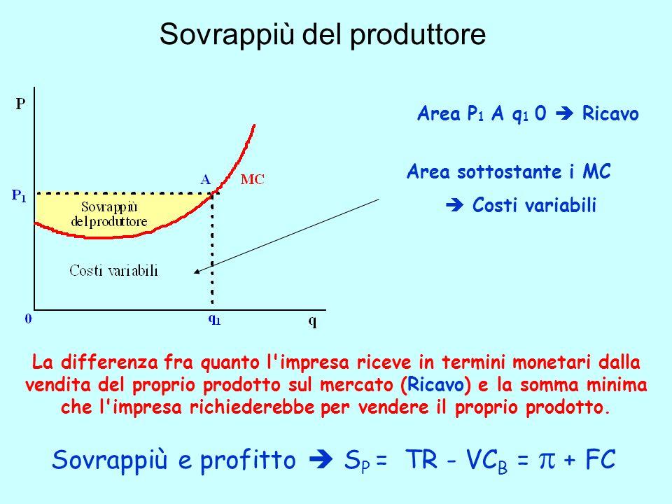 Sovrappiù del produttore La differenza fra quanto l'impresa riceve in termini monetari dalla vendita del proprio prodotto sul mercato (Ricavo) e la so