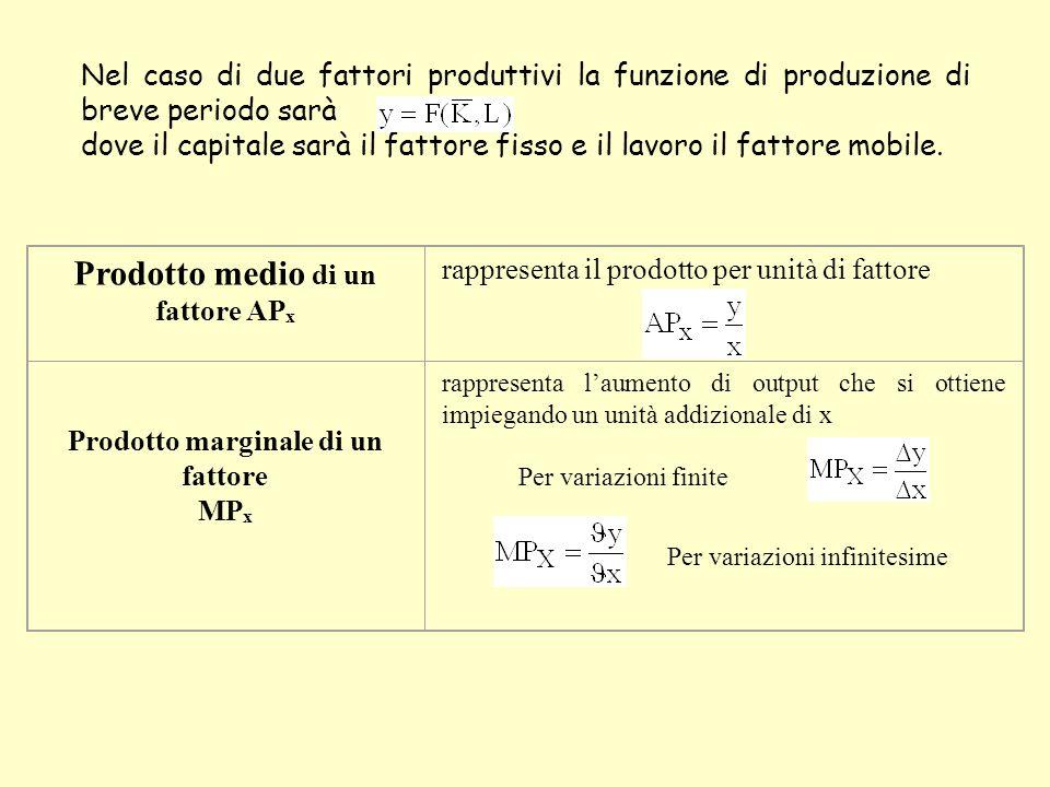 Nel caso di due fattori produttivi la funzione di produzione di breve periodo sarà dove il capitale sarà il fattore fisso e il lavoro il fattore mobile.