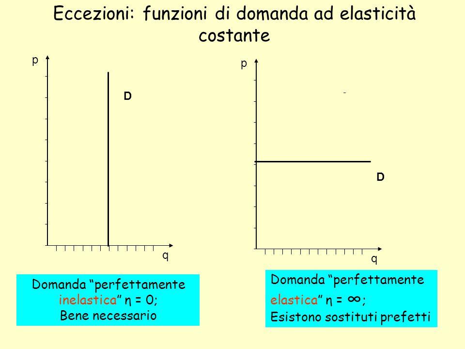 Eccezioni: funzioni di domanda ad elasticità costante Domanda perfettamente inelastica η = 0; Bene necessario Domanda perfettamente elastica η = ; Esistono sostituti prefetti p q D p q D