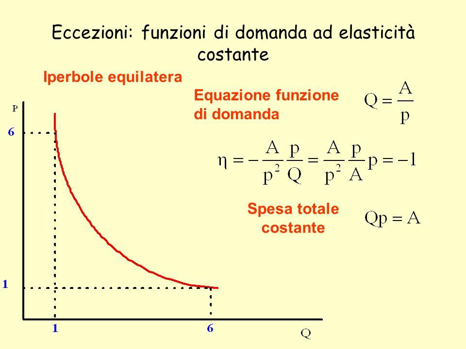 Eccezioni: funzioni di domanda ad elasticità costante Iperbole equilatera Equazione funzione di domanda Spesa totale costante