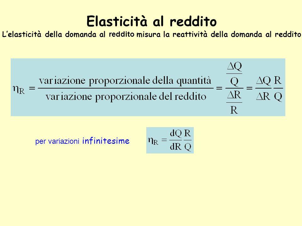 Elasticità al reddito Lelasticità della domanda al reddito misura la reattività della domanda al reddito per variazioni infinitesime
