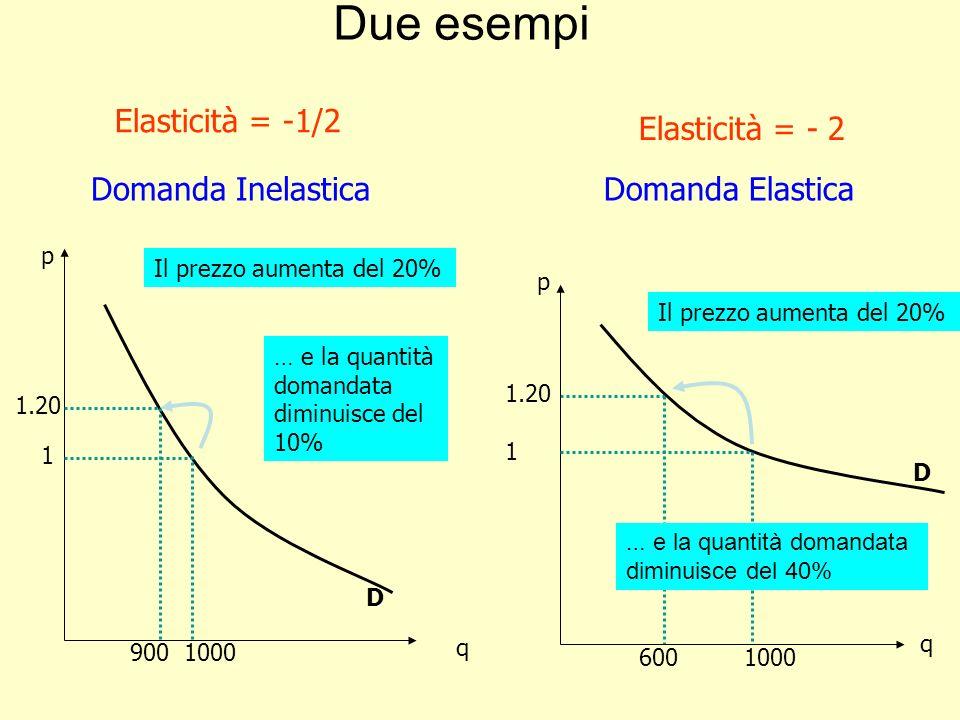 Due esempi p q D 1 1.20 1000900 Il prezzo aumenta del 20% … e la quantità domandata diminuisce del 10% 1.20 q p D 1 1000600 Il prezzo aumenta del 20% … e la quantità domandata diminuisce del 40% Elasticità = -1/2 Domanda Inelastica Elasticità = - 2 Domanda Elastica