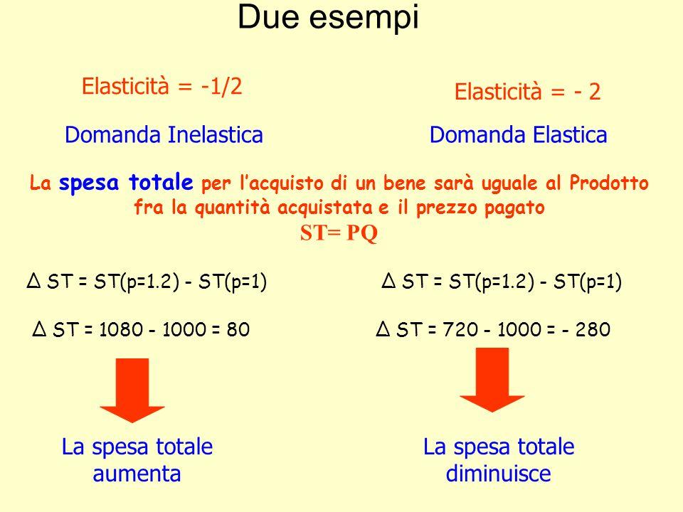 Elasticità incrociata Lelasticità incrociata misura la reattività della domanda di UN bene al prezzo di UN ALTRO bene per variazioni infinitesime