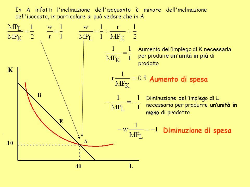 In A infatti l'inclinazione dell'isoquanto è minore dell'inclinazione dell'isocosto, in particolare si può vedere che in A. Aumento dellimpiego di K n