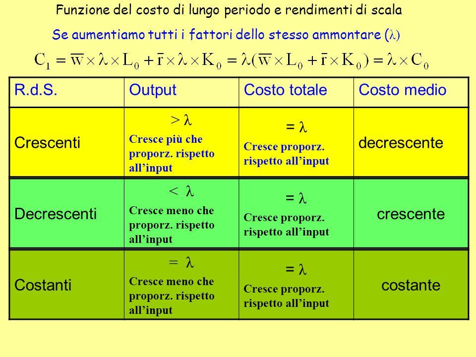Funzione del costo di lungo periodo e rendimenti di scala Se aumentiamo tutti i fattori dello stesso ammontare ( λ) R.d.S.OutputCosto totaleCosto medi