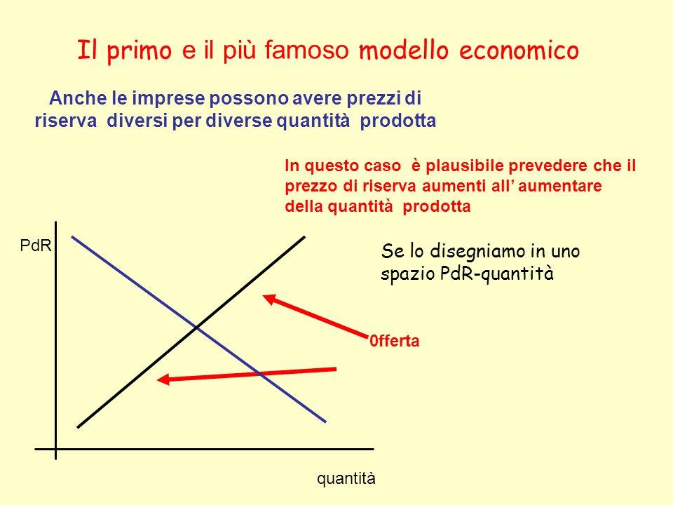 Il primo e il più famoso modello economico Anche le imprese possono avere prezzi di riserva diversi per diverse quantità prodotta In questo caso è pla