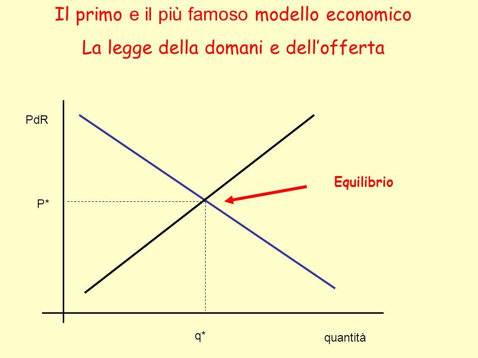 quantità PdR Il primo e il più famoso modello economico La legge della domani e dellofferta P* q* Equilibrio