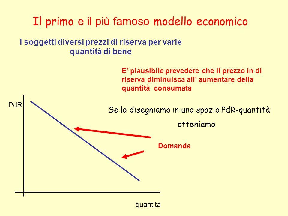 Il primo e il più famoso modello economico Anche le imprese possono avere prezzi di riserva diversi per diverse quantità prodotta In questo caso è plausibile prevedere che il prezzo di riserva aumenti all aumentare della quantità prodotta Se lo disegniamo in uno spazio PdR-quantità 0fferta quantità PdR