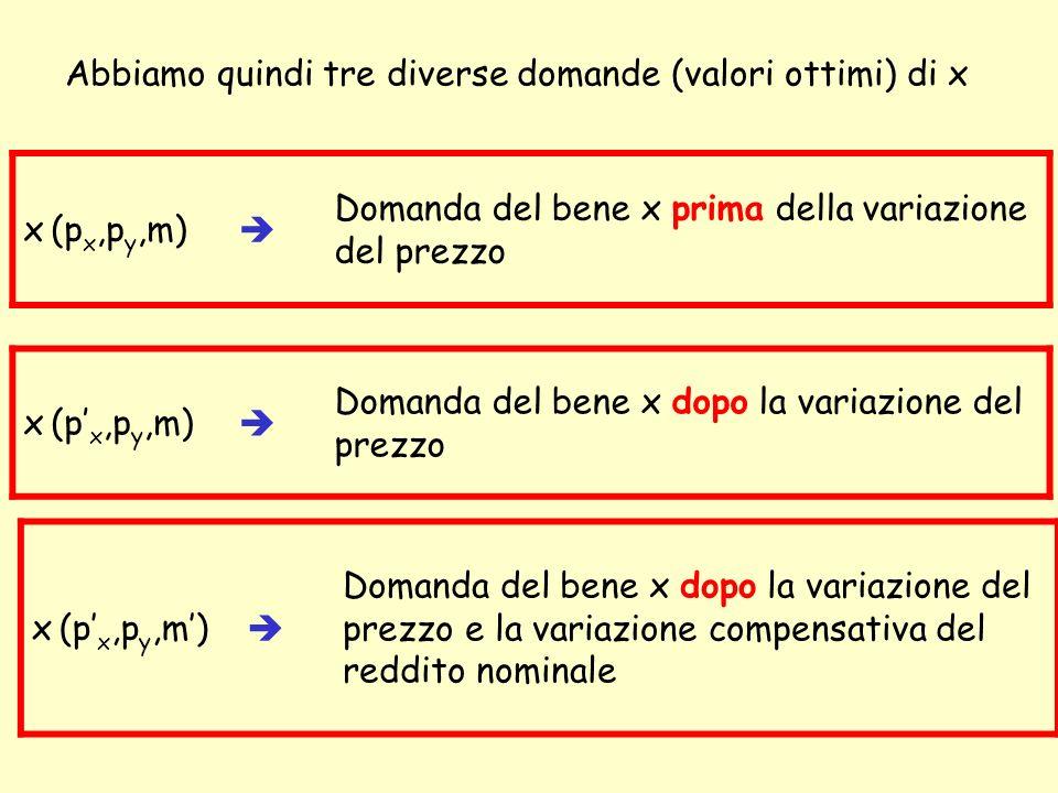 x (p x,p y,m) Domanda del bene x dopo la variazione del prezzo e la variazione compensativa del reddito nominale Abbiamo quindi tre diverse domande (valori ottimi) di x x (p x,p y,m) Domanda del bene x prima della variazione del prezzo x (p x,p y,m) Domanda del bene x dopo la variazione del prezzo