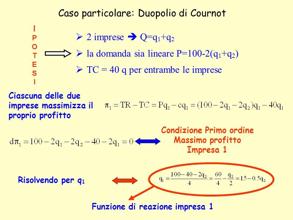 Caso particolare: Duopolio di Cournot 2 imprese Q=q 1 +q 2 la domanda sia lineare P=100-2(q 1 +q 2 ) TC = 40 q per entrambe le imprese IPOTESIIPOTESI