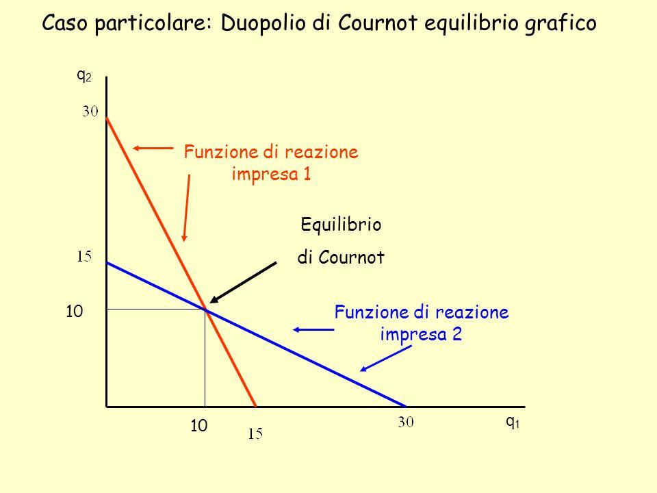 Caso particolare: Duopolio di Cournot equilibrio grafico q2q2 q1q1 Funzione di reazione impresa 1 Funzione di reazione impresa 2 Equilibrio di Cournot