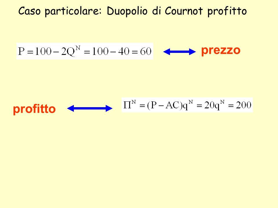 Caso particolare: Duopolio di Cournot profitto prezzo profitto