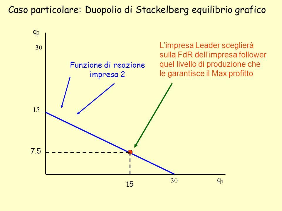 Caso particolare: Duopolio di Stackelberg equilibrio grafico q2q2 q1q1 Funzione di reazione impresa 2 7.5 15 Limpresa Leader sceglierà sulla FdR delli
