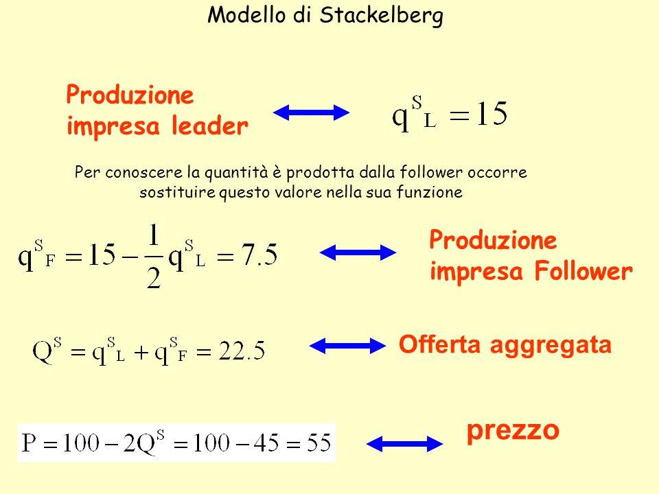 prezzo Offerta aggregata Produzione impresa Follower Produzione impresa leader Modello di Stackelberg Per conoscere la quantità è prodotta dalla follo