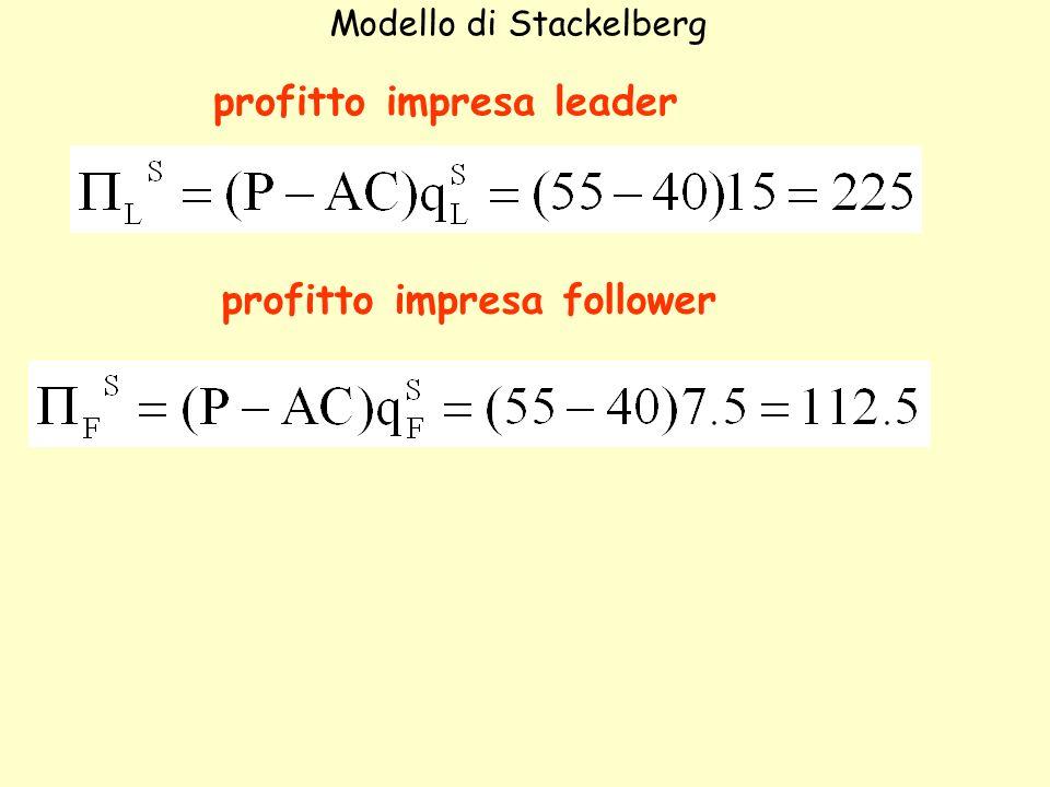profitto impresa leader Modello di Stackelberg profitto impresa follower