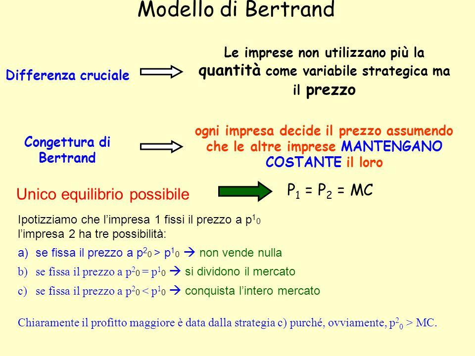 Modello di Bertrand ogni impresa decide il prezzo assumendo che le altre imprese MANTENGANO COSTANTE il loro Congettura di Bertrand Unico equilibrio p