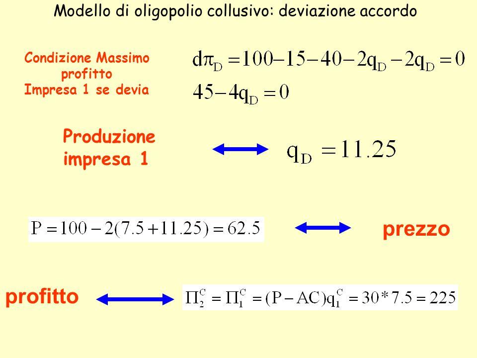prezzo profitto Modello di oligopolio collusivo: deviazione accordo Condizione Massimo profitto Impresa 1 se devia Produzione impresa 1