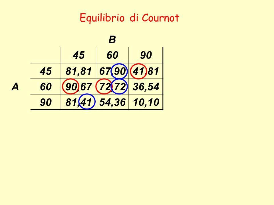 B 456090 4581,8167,9041,81 A6090,6772,7236,54 9081,4154,3610,10 Equilibrio di Cournot