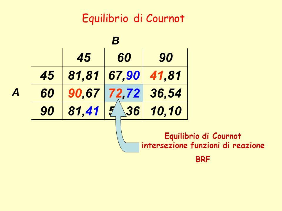 B 456090 4581,8167,9041,81 A 6090,6772,7236,54 9081,4154,3610,10 Equilibrio di Cournot Equilibrio di Cournot intersezione funzioni di reazione BRF