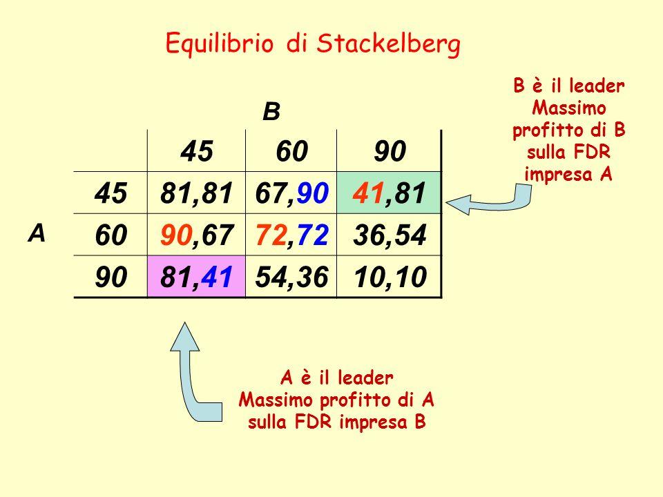 B 456090 4581,8167,9041,81 A 6090,6772,7236,54 9081,4154,3610,10 Equilibrio di Stackelberg A è il leader Massimo profitto di A sulla FDR impresa B B è