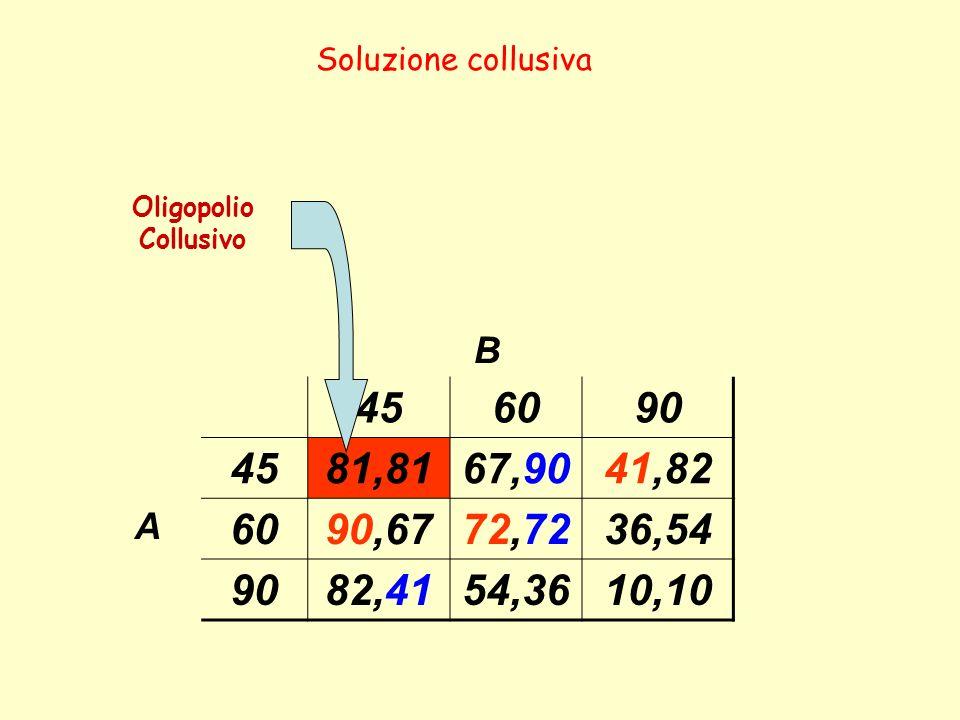 B 456090 4581,8167,9041,82 A 6090,6772,7236,54 9082,4154,3610,10 Soluzione collusiva Oligopolio Collusivo