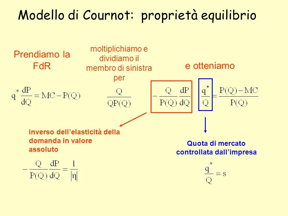 Modello di Cournot: proprietà equilibrio Prendiamo la FdR moltiplichiamo e dividiamo il membro di sinistra per e otteniamo inverso dellelasticità dell