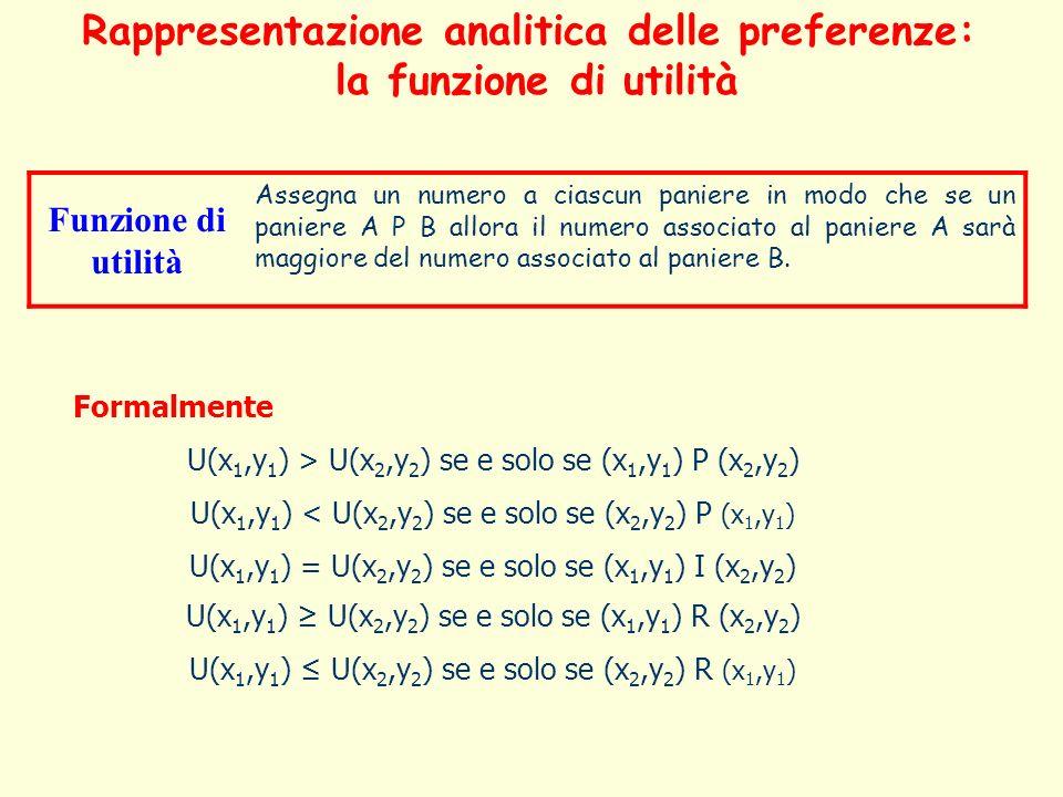 Ordine 1º1º1º1º 2º2º2º2º 3º3º3º3º 3º3º3º3º 4º4º4º4ºPaniere A (4,5) B (4,4) C (2,6) D (6,2) E (1,7) Utilità U(x,y)=xy 20 16 12 12 7 Utilità U(x,y)=x+y 9 8 8 8 8Utilità100 10 5 5 1 Rappresentazione analitica delle preferenze: la funzione di utilità Lutilità ha un significato esclusivamente ordinale Se una funzione di utilità U(x) rappresenta le preferenze di un soggetto allora anche una sua qualsiasi trasformazione monotona positiva di U(x) rappresenta le stesse preferenze
