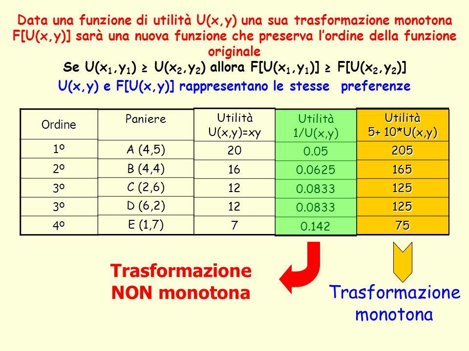 Data una funzione di utilità U(x,y) una sua trasformazione monotona F[U(x,y)] sarà una nuova funzione che preserva lordine della funzione originale Se U(x 1,y 1 ) U(x 2,y 2 ) allora F[U(x 1,y 1 )] F[U(x 2,y 2 )] U(x,y) e F[U(x,y)] rappresentano le stesse preferenze Utilità U(x,y)=xy 20 16 12 12 7 Paniere A (4,5) B (4,4) C (2,6) D (6,2) E (1,7) Utilità 1/U(x,y) 0.05 0.0625 0.0833 0.0833 0.142 Utilità 5+ 10*U(x,y) 205 165 125 125 75 Ordine 1º1º1º1º 2º2º2º2º 3º3º3º3º 3º3º3º3º 4º4º4º4º Trasformazione monotona Trasformazione NON monotona